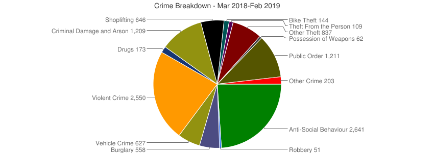 Crime Breakdown (Dec 2010-Feb 2019)