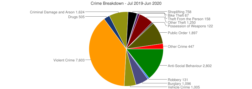 Crime Breakdown (Dec 2010-Jun 2020)