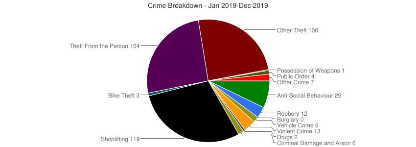 Crime Breakdown (Dec 2010-Dec 2019)