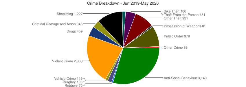 Crime Breakdown (Dec 2010-May 2020)