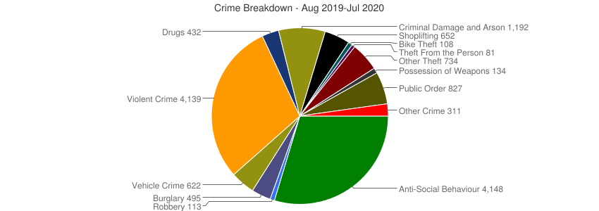 Crime Breakdown (Dec 2010-Jul 2020)