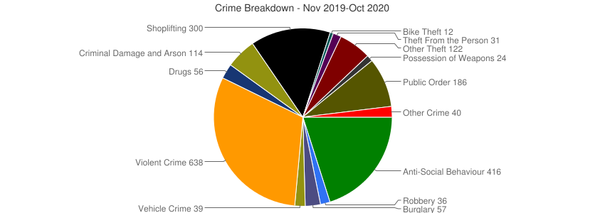 Crime Breakdown (Dec 2010-Oct 2020)