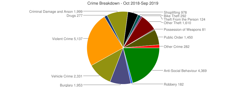 Crime Breakdown (Dec 2010-Sep 2019)
