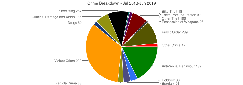 Crime Breakdown (Dec 2010-Jun 2019)
