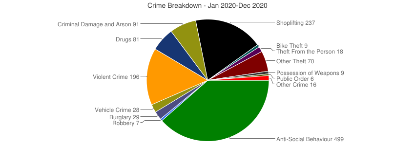 Crime Breakdown (Dec 2010-Dec 2020)