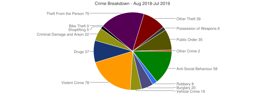 Crime Breakdown (Dec 2010-Jul 2019)