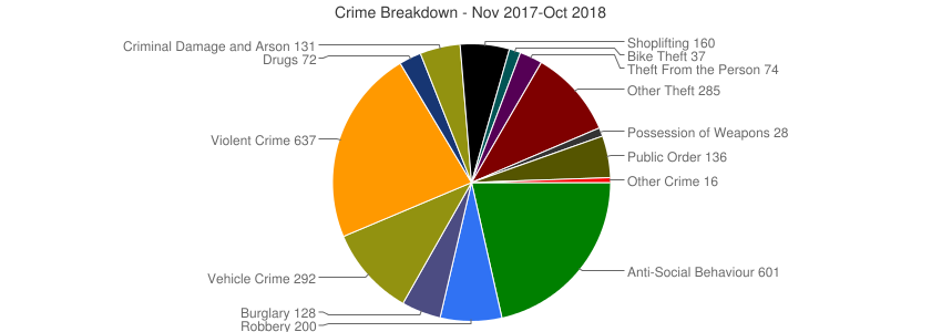 Crime Breakdown (Dec 2010-Oct 2018)