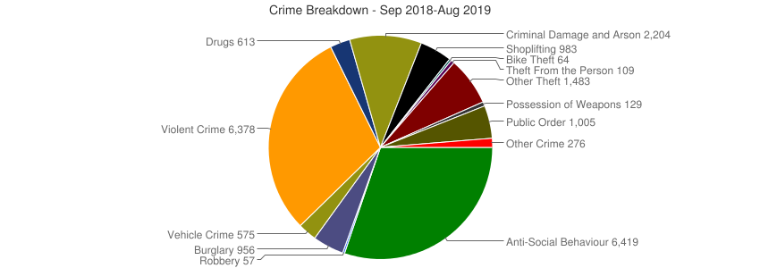 Crime Breakdown (Dec 2010-Aug 2019)