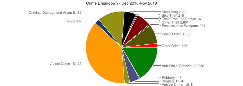 Crime Breakdown (Dec 2010-Nov 2019)