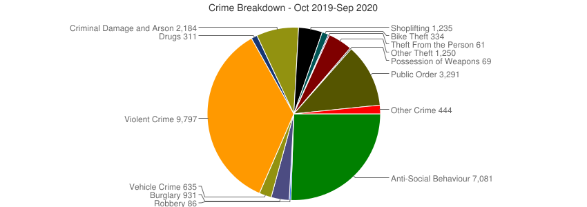 Crime Breakdown (Dec 2010-Sep 2020)