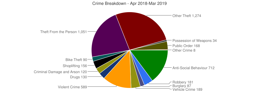 Crime Breakdown (Dec 2010-Mar 2019)