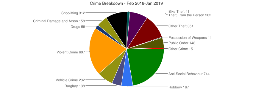Crime Breakdown (Dec 2010-Jan 2019)