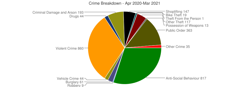 Crime Breakdown (Dec 2010-Mar 2021)