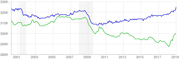CES and CPS employment chart through January 2019