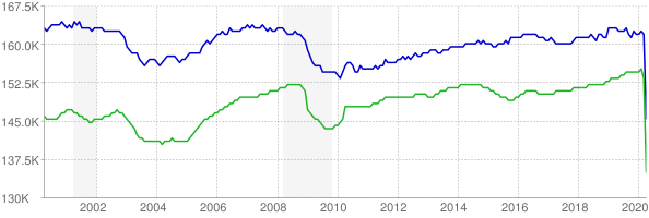CES and CPS employment chart through April 2020
