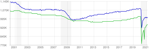 CES and CPS employment chart through March 2021
