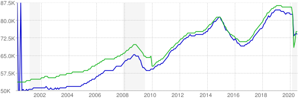 CES and CPS employment chart through July 2020
