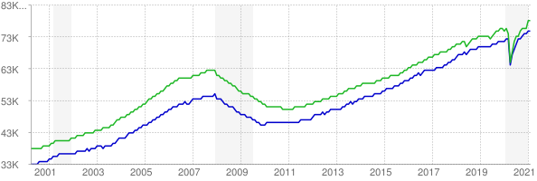CES and CPS employment chart through February 2021