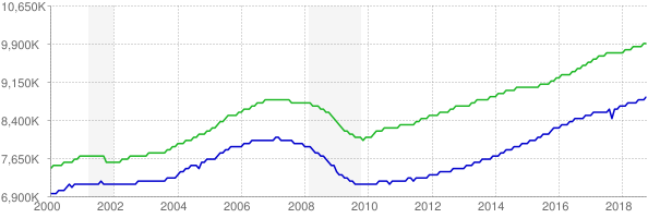 CES and CPS employment chart through October 2018