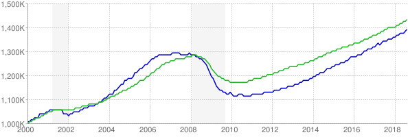 CES and CPS employment chart through August 2018
