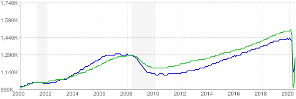 CES and CPS employment chart through June 2020