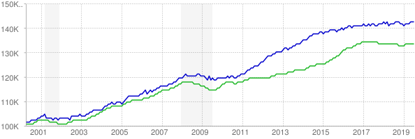 CES and CPS employment chart through July 2019