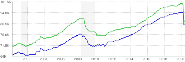 CES and CPS employment chart through May 2020