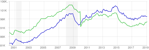 CES and CPS employment chart through February 2019
