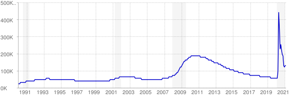 Monthly chart of total unemployed in Nevada from 1990 to February 2021
