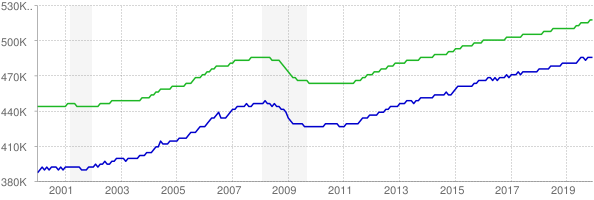 CES and CPS employment chart through December 2019