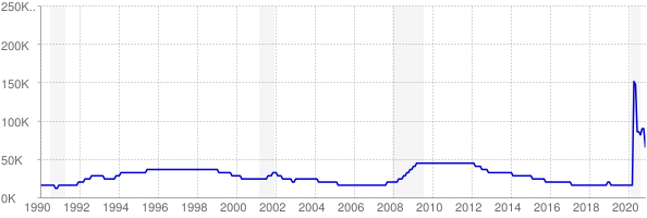 Monthly chart of total unemployed in Hawaii from 1990 to November 2020