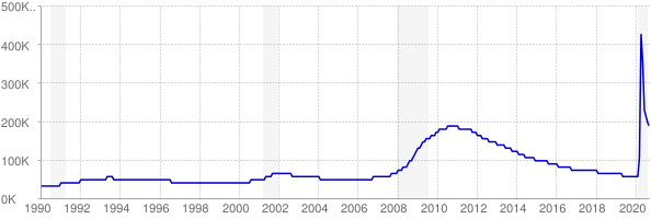 Monthly chart of total unemployed in Nevada from 1990 to September 2020