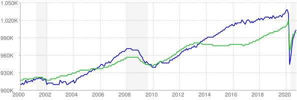 CES and CPS employment chart through October 2020