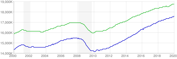 CES and CPS employment chart through January 2020