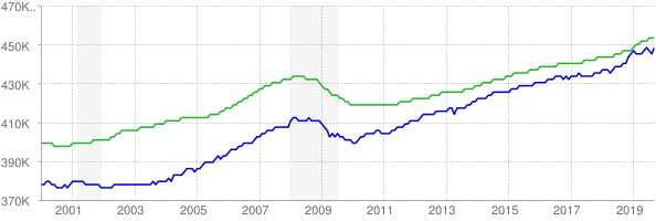CES and CPS employment chart through September 2019