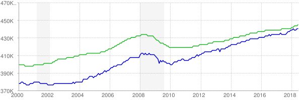 CES and CPS employment chart through June 2018