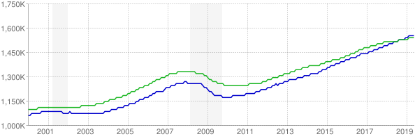 CES and CPS employment chart through May 2019