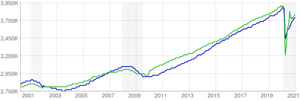 CES and CPS employment chart through January 2021
