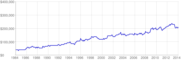 Chart of Kentucky maximum affordable home loan amount