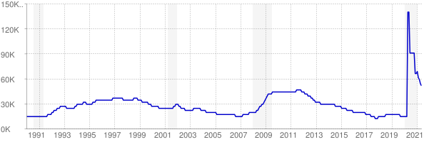 Monthly chart of total unemployed in Hawaii from 1990 to May 2021
