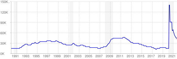Monthly chart of total unemployed in Hawaii from 1990 to September 2021