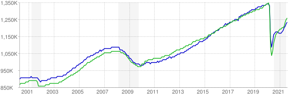 CES and CPS employment chart through August 2021