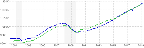 CES and CPS employment chart through March 2019