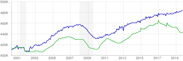 CES and CPS employment chart through October 2019