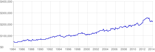 Chart of Montana maximum affordable home loan amount