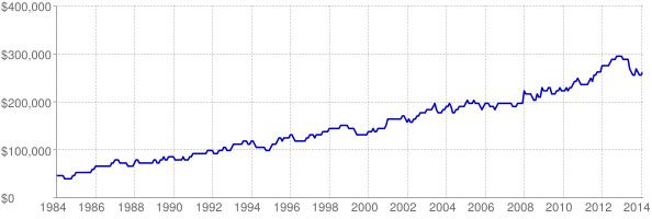 Chart of Pennsylvania maximum affordable home loan amount