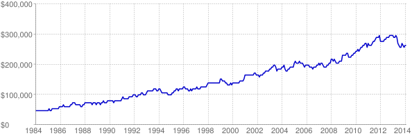 Chart of Nebraska maximum affordable home loan amount