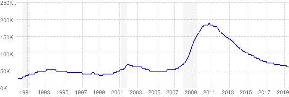 Monthly chart of total unemployed in Nevada from 1990 to June 2019