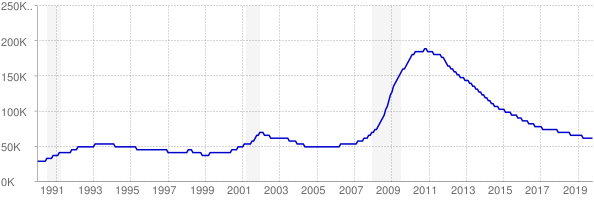 Monthly chart of total unemployed in Nevada from 1990 to October 2019