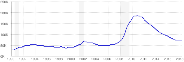 Monthly chart of total unemployed in Nevada from 1990 to March 2018